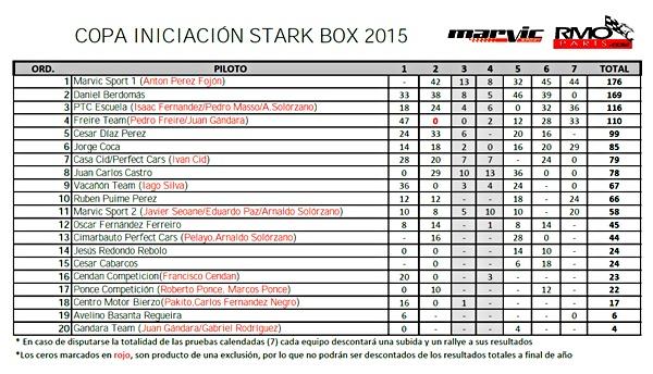 Clasificación final Copa Iniciacion Star Box 2015